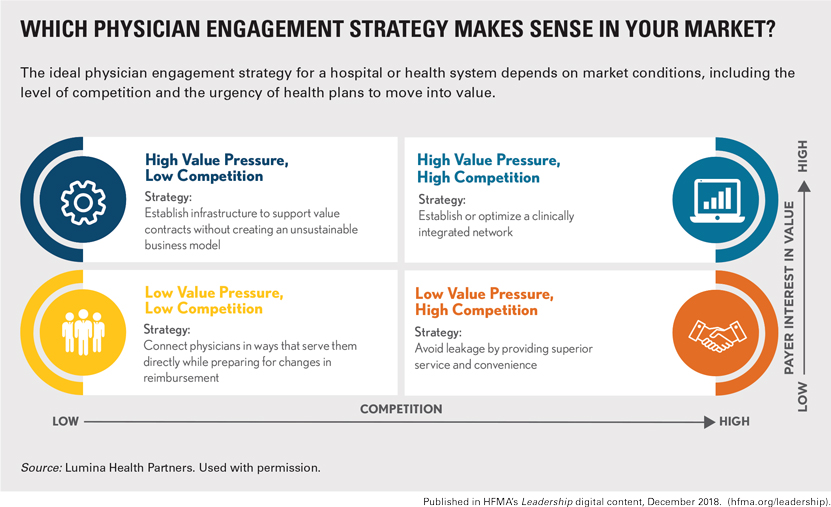 Which Physician Engagement Strategy Makes Sense in Your Market>